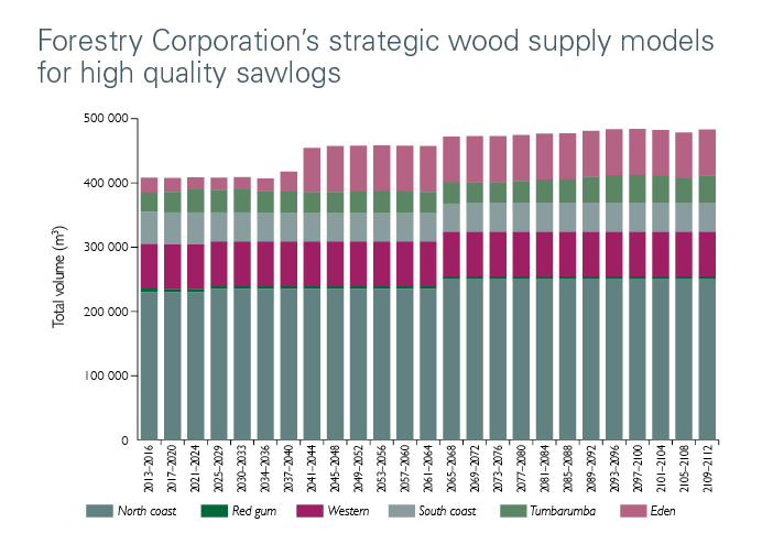 Strategic wood supply models for high quality sawlogs